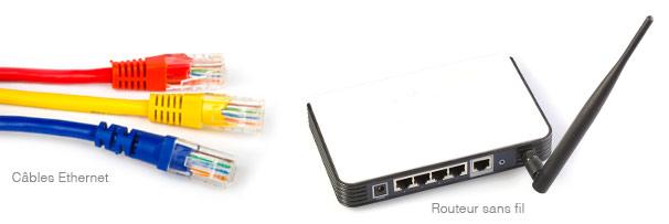 ethernet routeur
