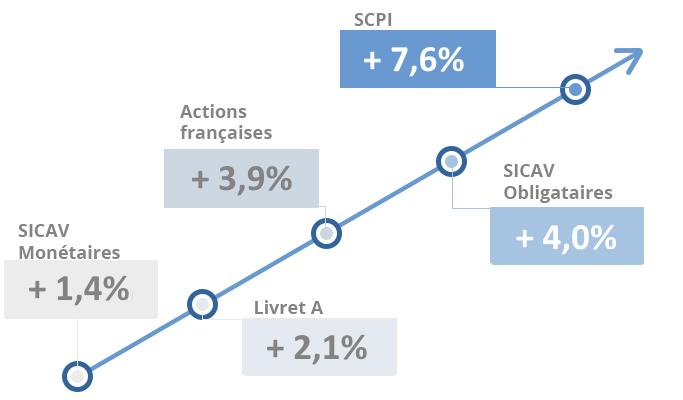 Comparaison placements SCPI 2015